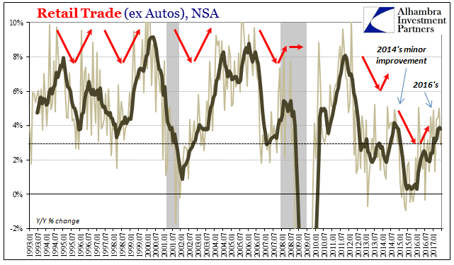 U.S. Retail Sales Trade ex Autos, Jan 1993 - Jul 2017