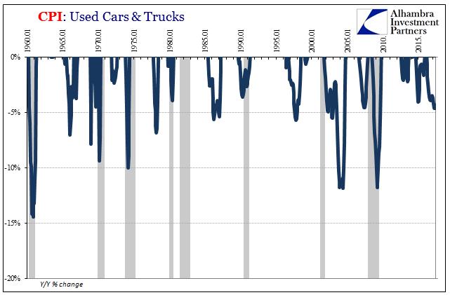 US Consumer Price Index: Used Cars and Trucks