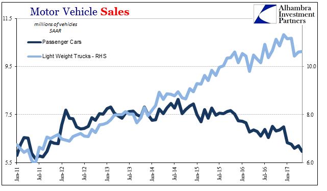 Motor Vehicle Sales