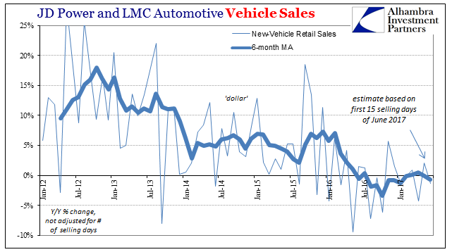 US JD Power and LMC Automotive Vehicle Sales