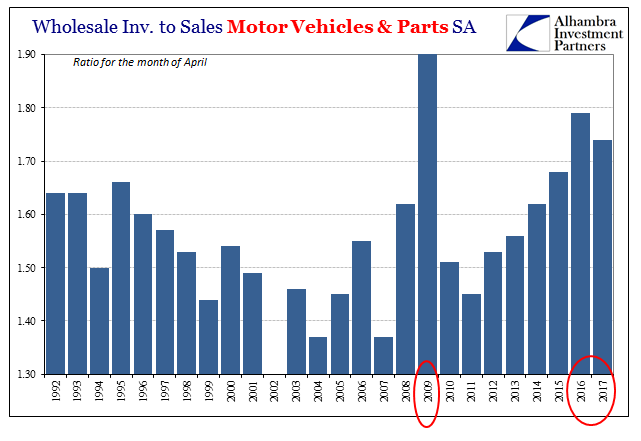 Wholesale Inventories to Sales Motor Vehicles and Parts SA