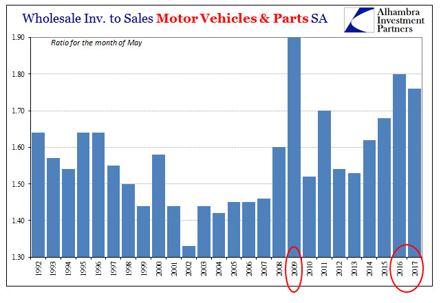 Wholesale Inventories to Sales Motor Vehicles and Parts