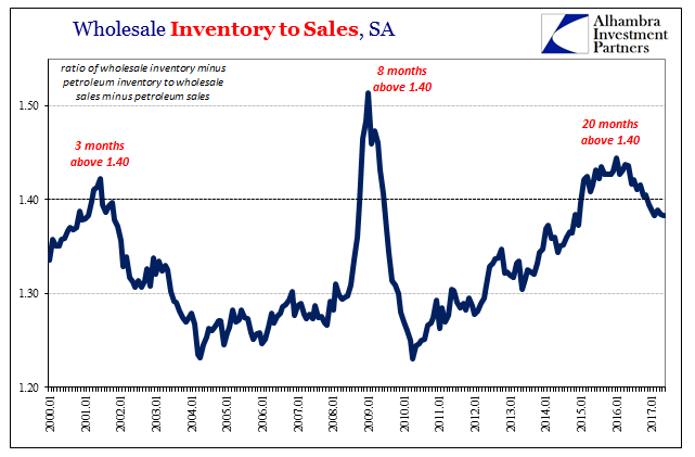 Wholesale Inventory to Sales
