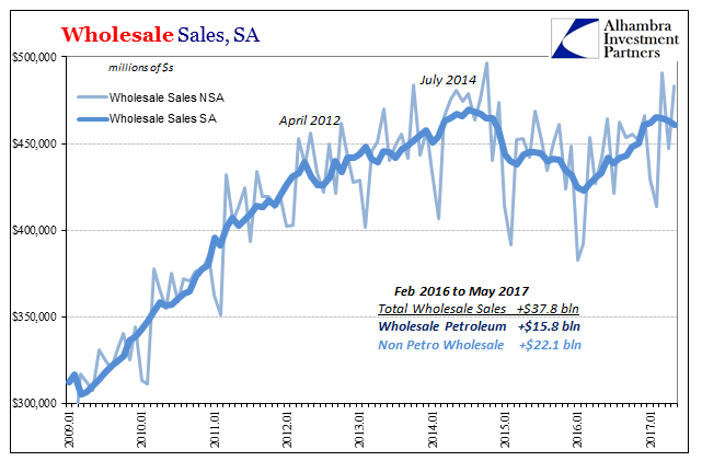 Wholesale Sales NSA and SA