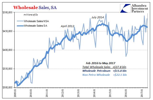 Wholesale Sales NSA and SA