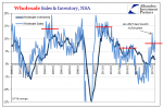 Wholesale Sales and Inventory, NSA