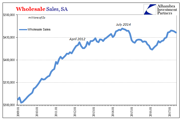 Wholesale Sales NSA and SA, January 2009 - July 2017