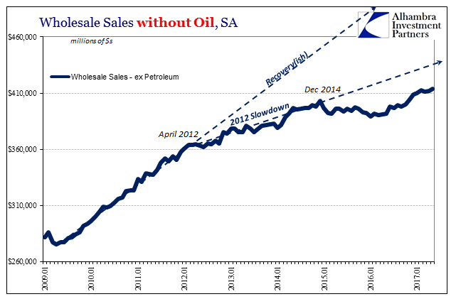 Wholesale Sales excluding Oil