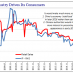 China Retail Sales and Industrial Production