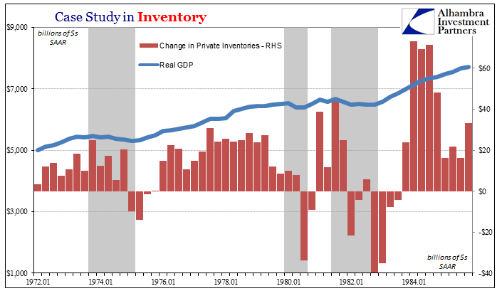 Change in Private Inventories and Real GDP