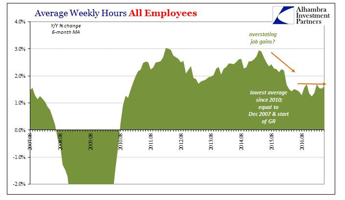 US Average Weekly Hours