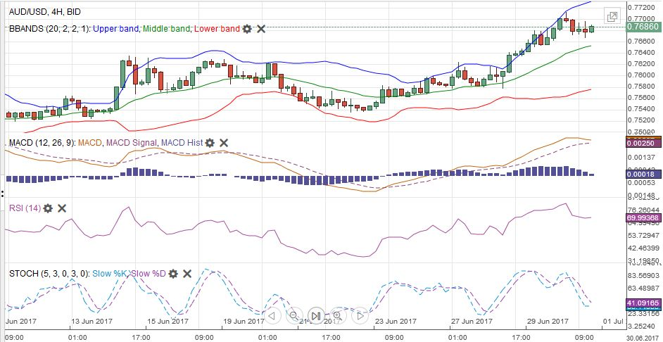 AUD/USD MACDS Stochastics Bollinger Bands RSI Relative Strength Moving Average, July 01