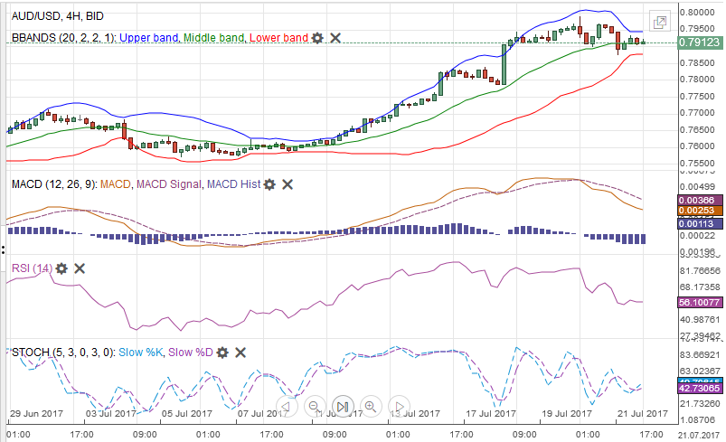 AUD/USD MACDS Stochastics Bollinger Bands RSI Relative Strength Moving Average July 22