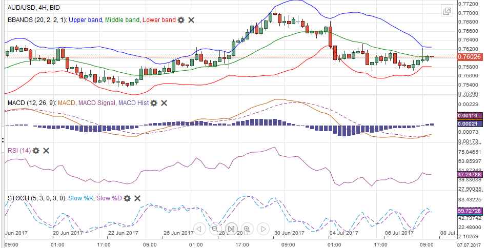 AUD/USD with Technical Indicators, July 08
