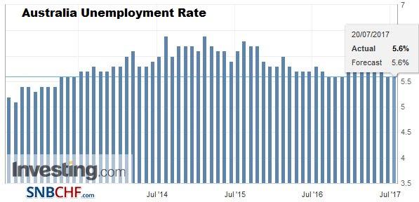Australia Unemployment Rate, June 2017
