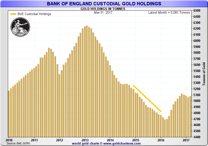 Bank of England Custodial Gold Holdings, 2010 - 2017