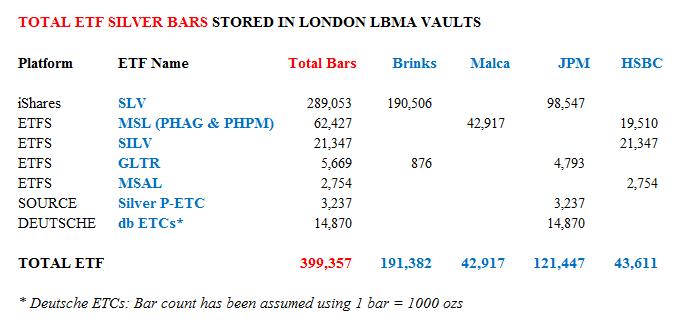 Total ETF Silver Bars