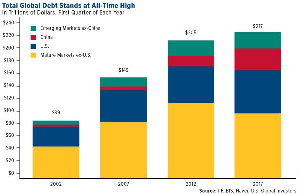 Total Global Debt, 2002 - 2017