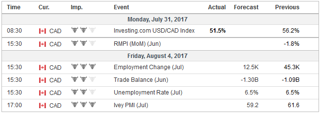 Economic Events: Canada, Week July 31