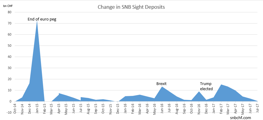 Change in SNB Sight Deposits July 2017