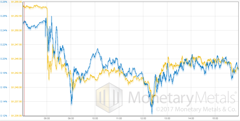 Gold Price Versus Gold Basis