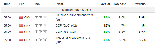 Economic Events: China, Week July 17