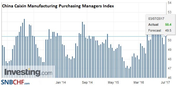 China Caixin Manufacturing Purchasing Managers Index (PMI), June 2017