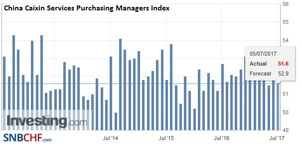 China Caixin Services Purchasing Managers Index (PMI), June 2017