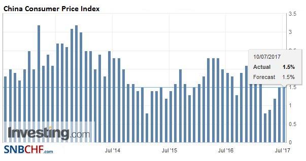 China Consumer Price Index (CPI) YoY, June 2017