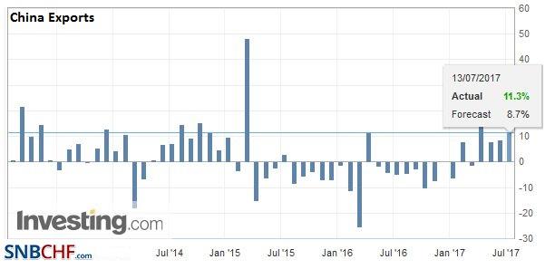 China Exports YoY, June 2017