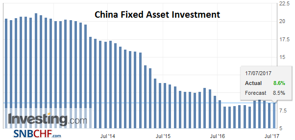China Fixed Asset Investment YoY, June 2017