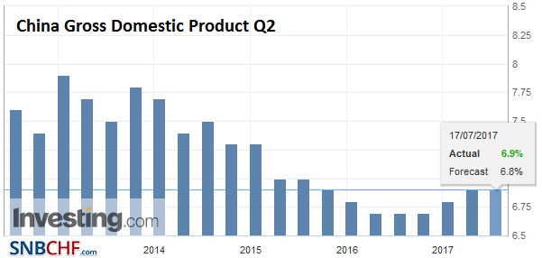 China Gross Domestic Product (GDP), Q2 2017