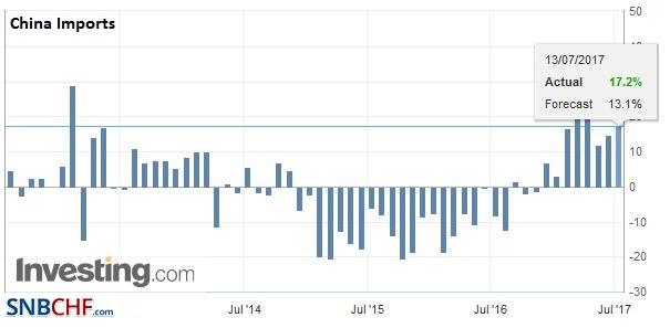 China Imports YoY, June 2017
