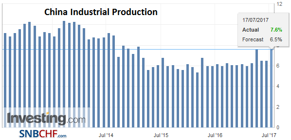 China Industrial Production YoY, June 2017