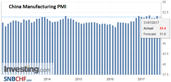 China Manufacturing PMI, July 2017