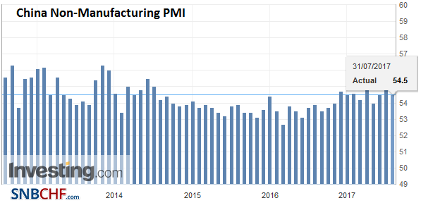 China Non-Manufacturing PMI, July 2017