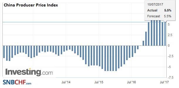 China Producer Price Index (PPI) YoY, July 2017