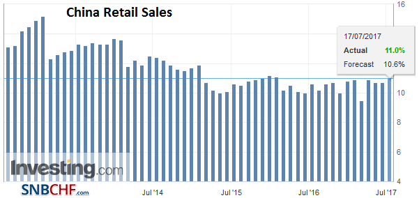 China Retail Sales YoY, June 2017