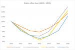 Dublin Office Rent, 2009 - 2017