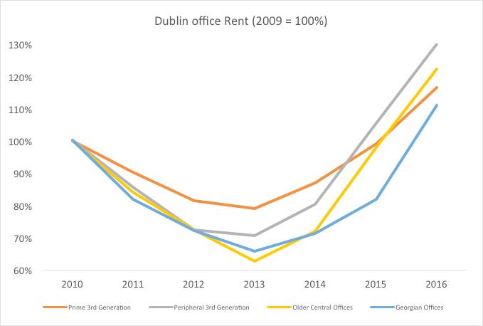 Dublin Office Rent, 2009 - 2017