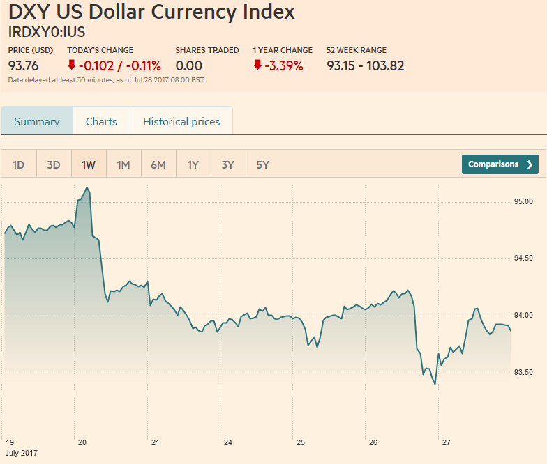 DXY US Dollar Currency Index, July 27