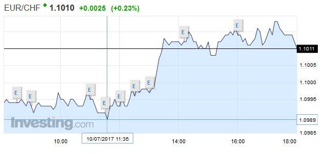 EUR/CHF - Euro Swiss Franc, July 10