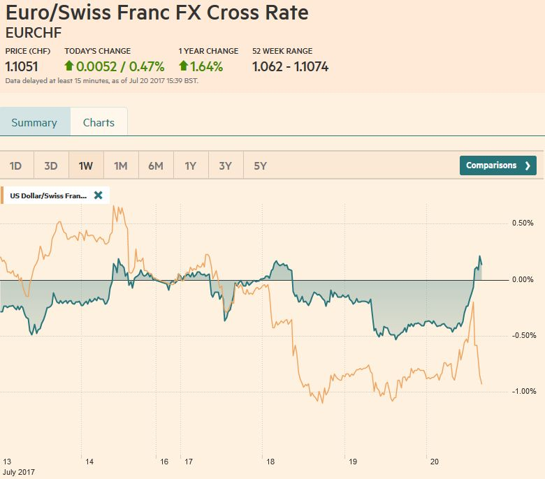 EUR/CHF and USD/CHF, July 20