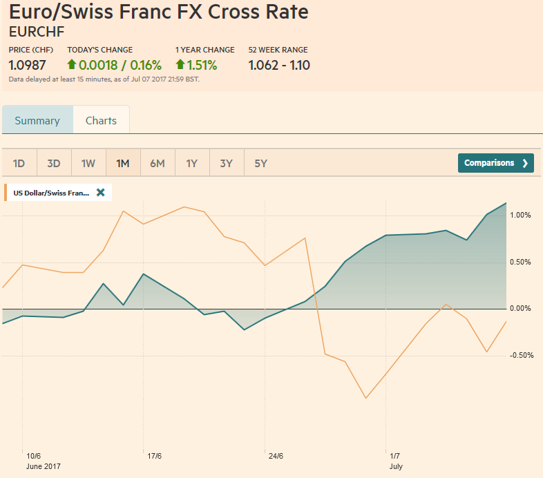 EUR/CHF and USD/CHF, July 08