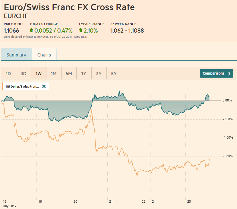EUR/CHF and USD/CHF, July 25