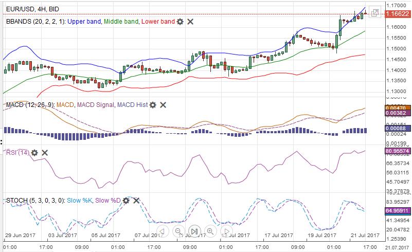 EUR/USD MACDS Stochastics Bollinger Bands RSI Relative Strength Moving Average July 22