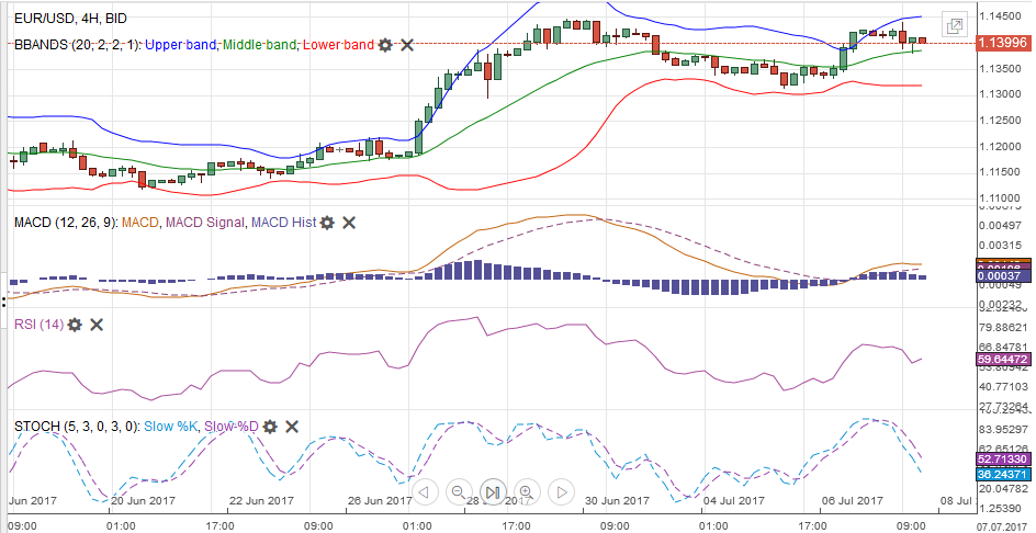 EUR/USD with Technical Indicators, July 08