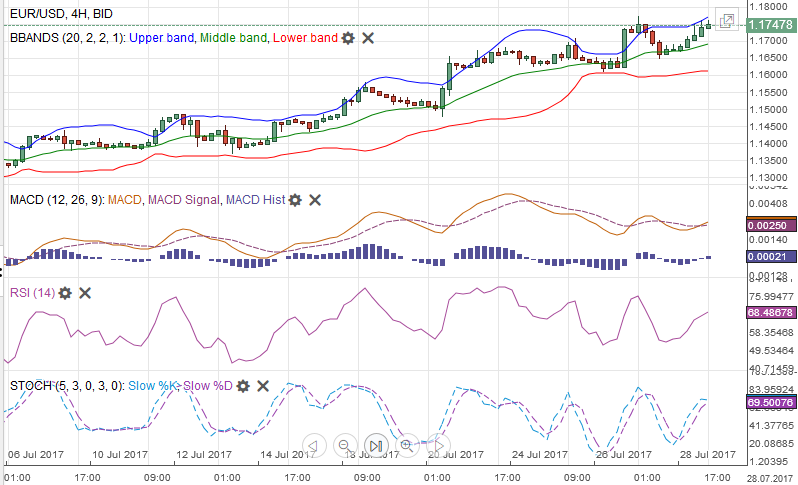 EUR/USD with Technical Indicators, July 29