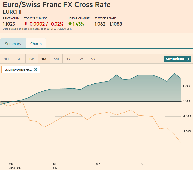 EUR/CHF and USD/CHF, July 22