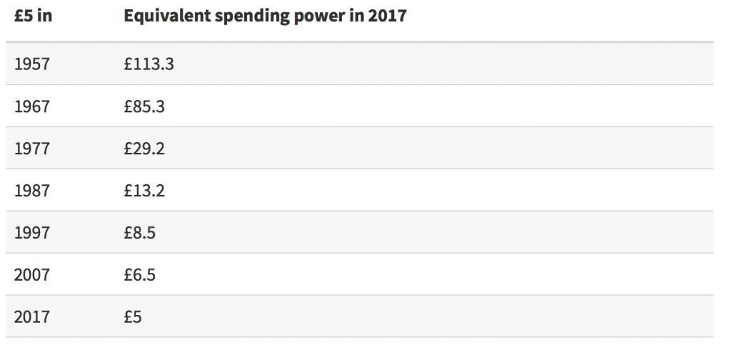 Equivalent spending power 2017